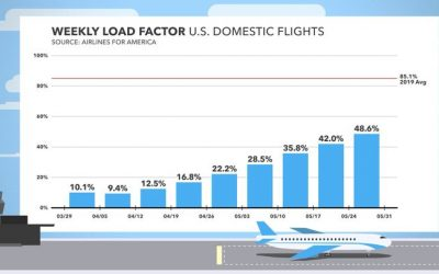 Airlines Are Setting Their Own Rules And Packing More People Onto Flights