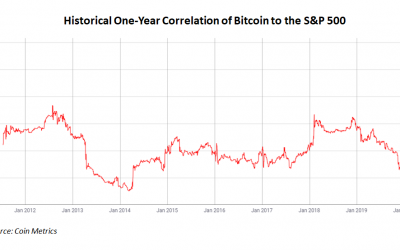 Bitcoin Reaches Record High Correlation to S&P 500