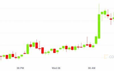 Market Wrap: Bitcoin Jumps Past $9,400 Despite Weak July Volumes