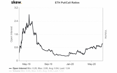 Search For Yield Drives Ether's Put-Call Ratio to One-Year High