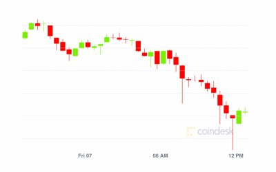 Market Wrap: Bitcoin Dips to $11.5K; Cardano Is Making a Big DeFi Move