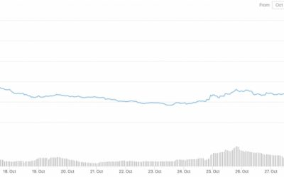 Desperation Among Filecoin Miners Creating a Big Market for FIL Borrowing
