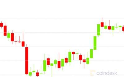 Market Wrap: Bitcoin Tests $13.6K as DeFi Total Value Locked Dips Below $11B