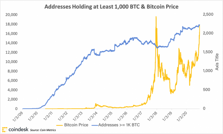 First Mover: Why Is Bitcoin's Price Rising? Here Are a Few Possible Answers