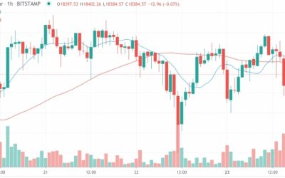 Market Wrap: Bitcoin Briefly Drops Below $18K While ETH Uncouples From BTC