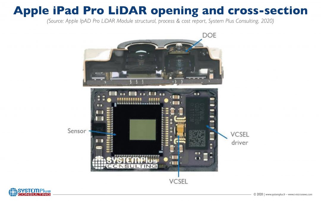 Apple's use of lidar is a sign of the 3D sensing boom to come. How to play it