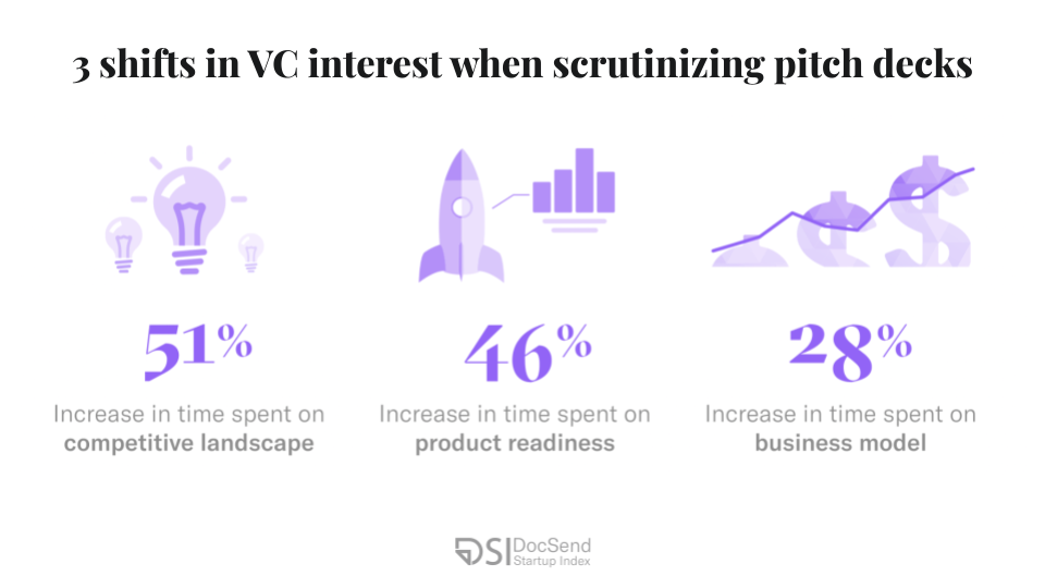 Pre-seed round funding is under scrutiny: Is VC pandemic posturing here to stay?
