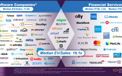 The fintech endgame: New supercompanies combine the best of software and financials